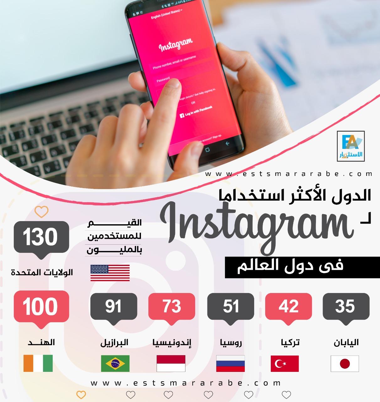 إنفوجرافيك||| تعرف علي أكثر الدول استخداماً لتطبيق انستجرام | جريدة الاستثمار العربي